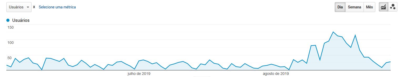 Aumento de Usuários no seu Site